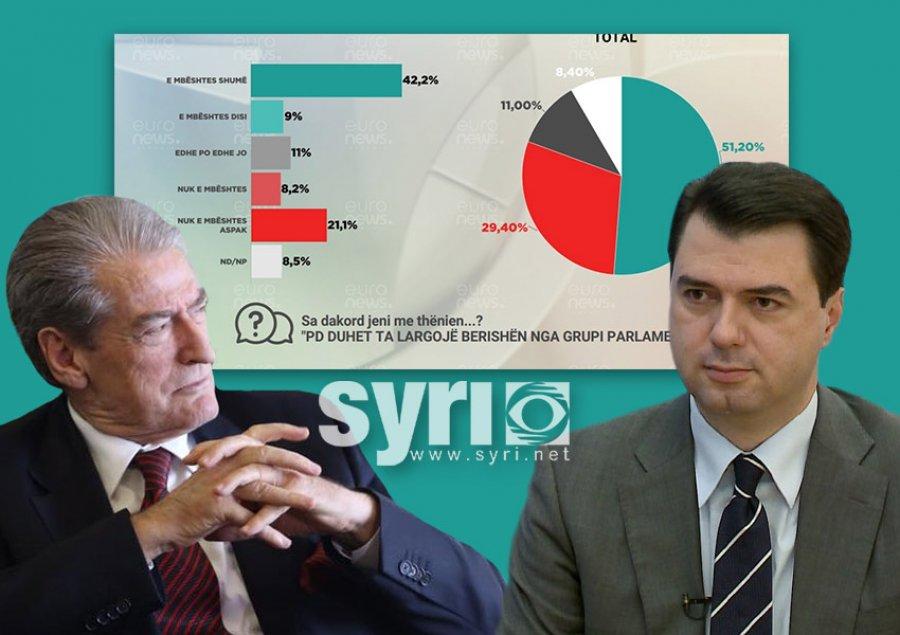 Sondazhi/ 71% e demokratëve kundër Bashës dhe pro Berishës